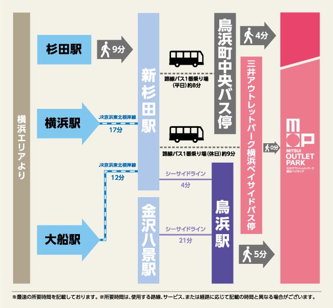 三井アウトレットパーク 横浜ベイサイド 電車でお越しの場合